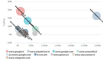 L'analisi di posizionamento di un sito web