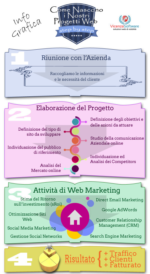 Infografica schema come lavoriamo