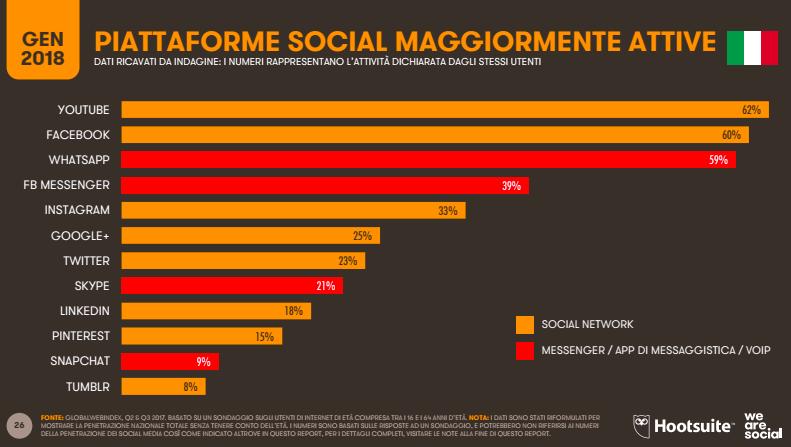 Penetrazione social Italia nel 2017