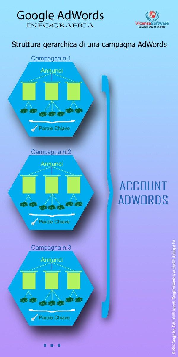 Infografica Google Adwords